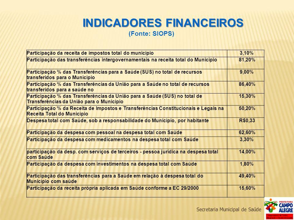Participação da receita de impostos total do município3,10% Participação das transferências intergovernamentais na receita total do Município81,20% Pa