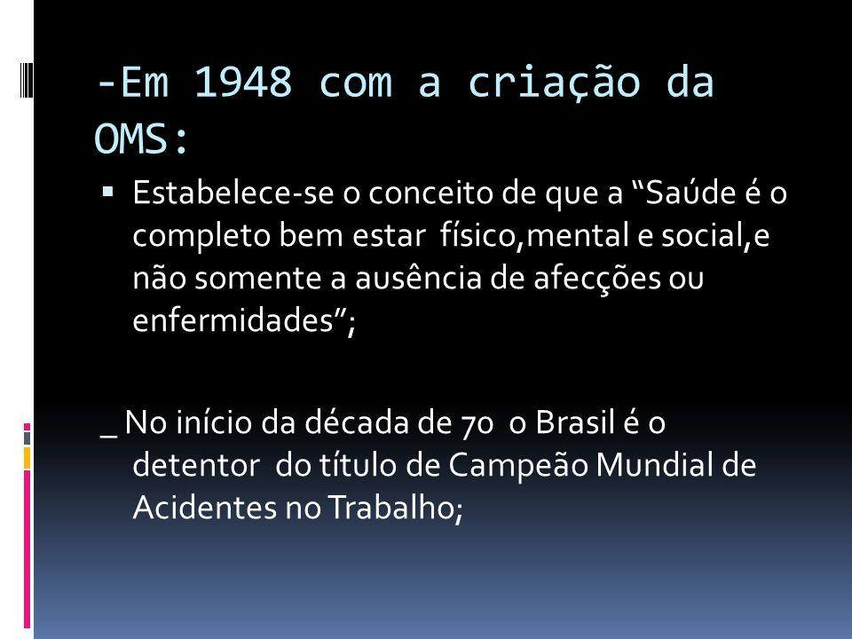 -Em 1948 com a criação da OMS: Estabelece-se o conceito de que a Saúde é o completo bem estar físico,mental e social,e não somente a ausência de afecções ou enfermidades; _ No início da década de 70 o Brasil é o detentor do título de Campeão Mundial de Acidentes no Trabalho;