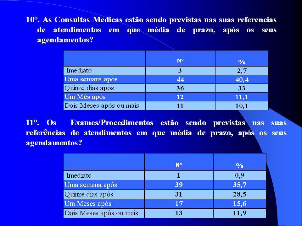 10°. As Consultas Medicas estão sendo previstas nas suas referencias de atendimentos em que média de prazo, após os seus agendamentos? 11°. Os Exames/