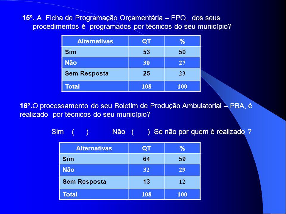 15°. A Ficha de Programação Orçamentária – FPO, dos seus procedimentos é programados por técnicos do seu município? AlternativasQT% Sim5350 Não 3027 S