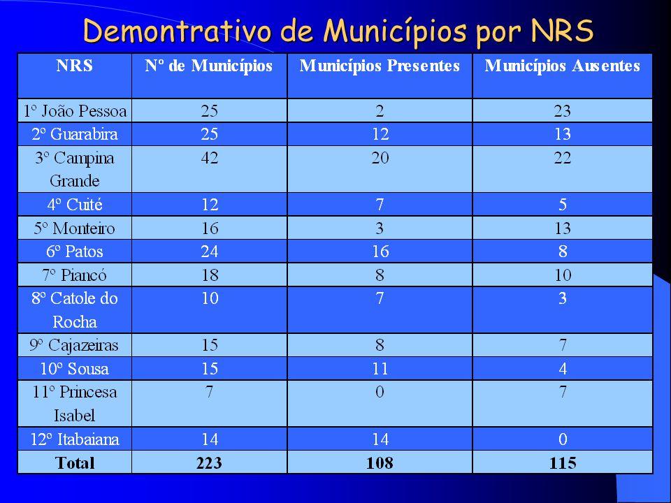 Demontrativo de Municípios por NRS
