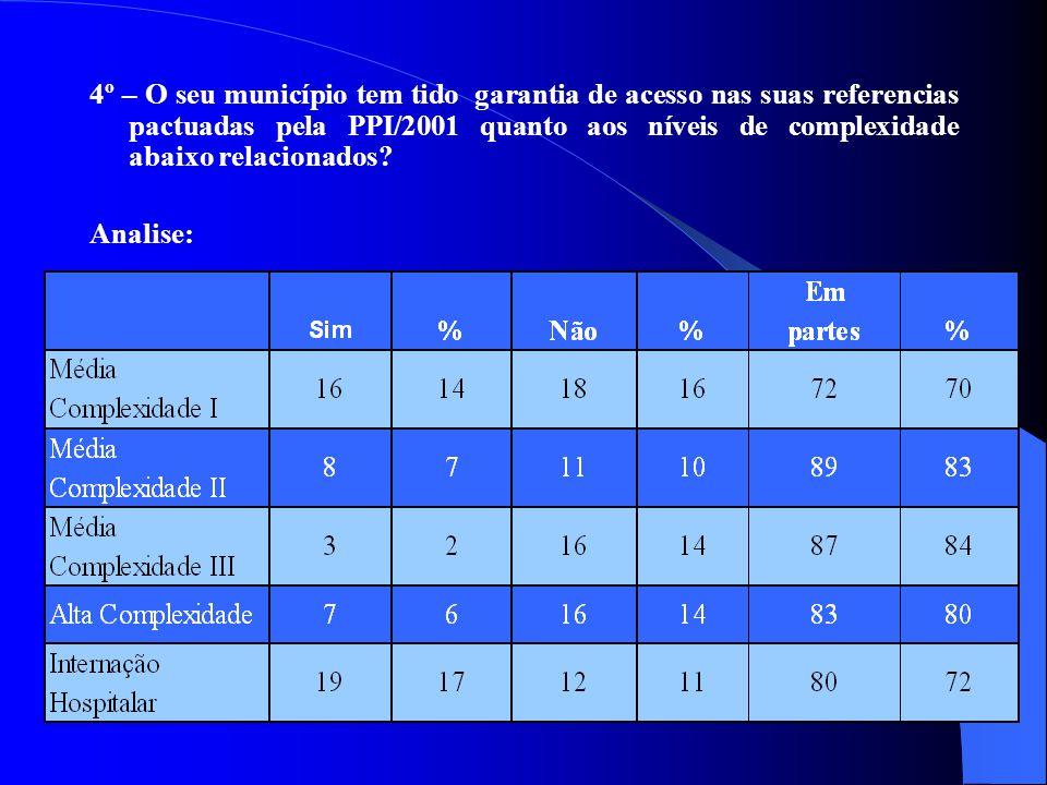 4º – O seu município tem tido garantia de acesso nas suas referencias pactuadas pela PPI/2001 quanto aos níveis de complexidade abaixo relacionados.