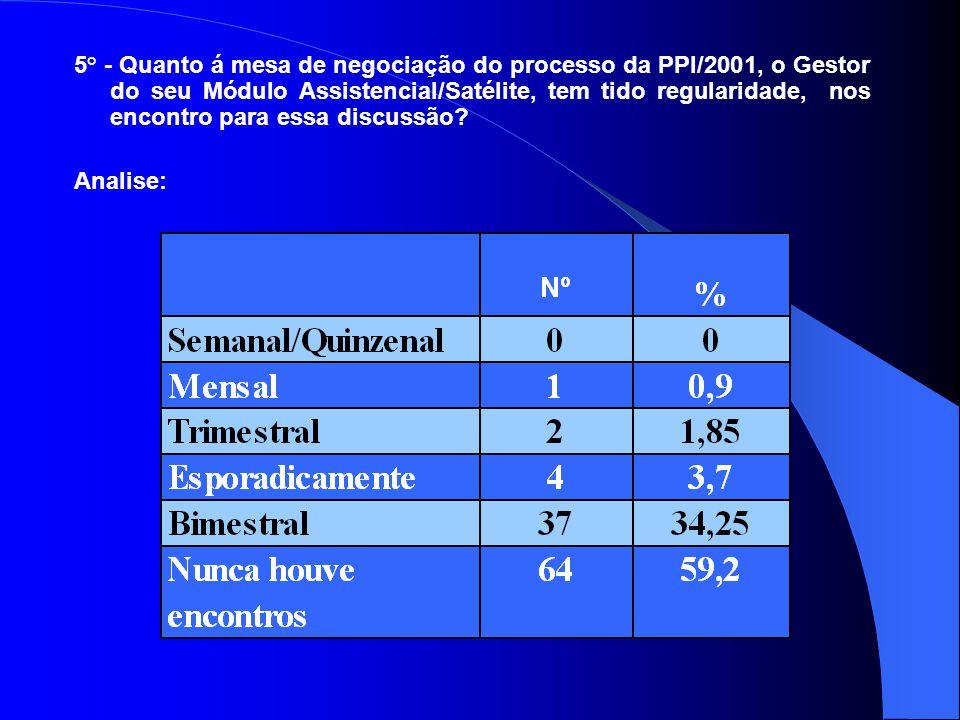 5° - Quanto á mesa de negociação do processo da PPI/2001, o Gestor do seu Módulo Assistencial/Satélite, tem tido regularidade, nos encontro para essa discussão.