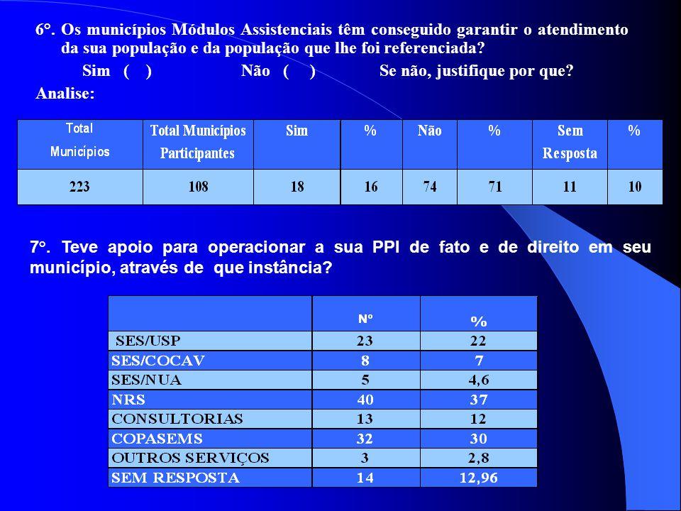 6°. Os municípios Módulos Assistenciais têm conseguido garantir o atendimento da sua população e da população que lhe foi referenciada? Sim ( ) Não (