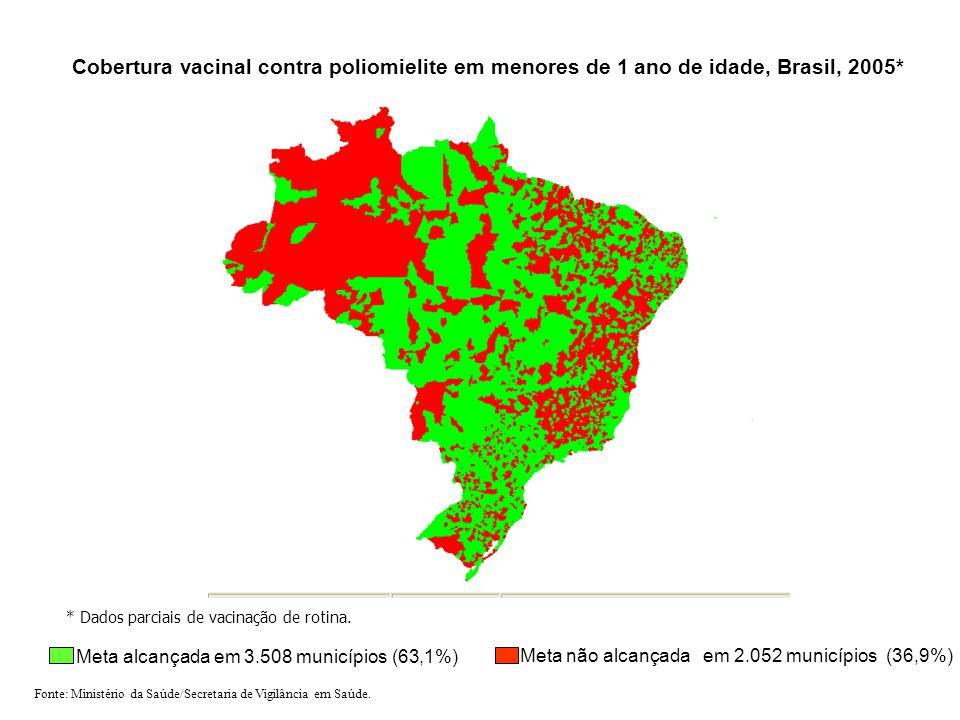 Cobertura vacinal contra poliomielite em menores de 1 ano de idade, Brasil, 2005* Meta não alcançada em 2.052 municípios (36,9%) Meta alcançada em 3.508 municípios (63,1%) Fonte: Ministério da Saúde/Secretaria de Vigilância em Saúde.