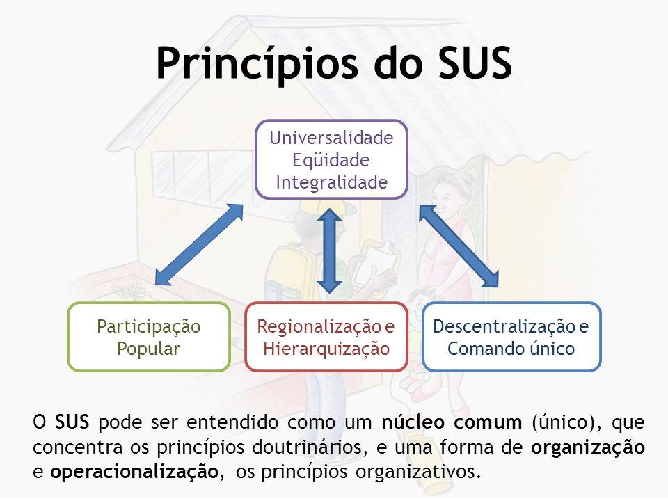 Princípios Doutrinários Universalidade – Acesso aos serviços de saúde a todas as pessoas, independente de sexo, raça, renda, ocupação, etc.