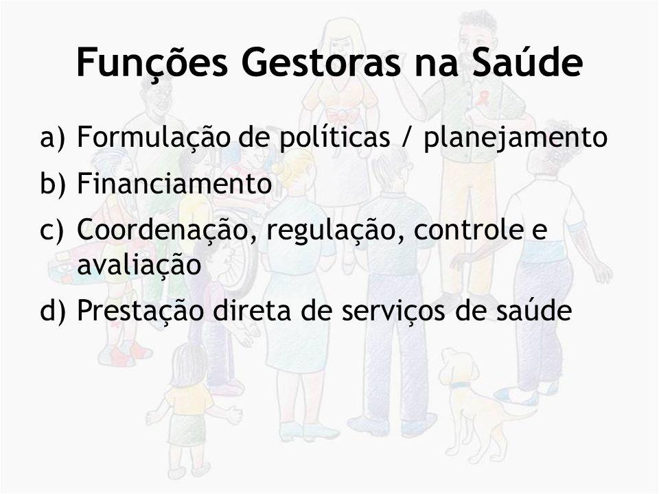 Funções Gestoras na Saúde a)Formulação de políticas / planejamento b)Financiamento c)Coordenação, regulação, controle e avaliação d)Prestação direta d