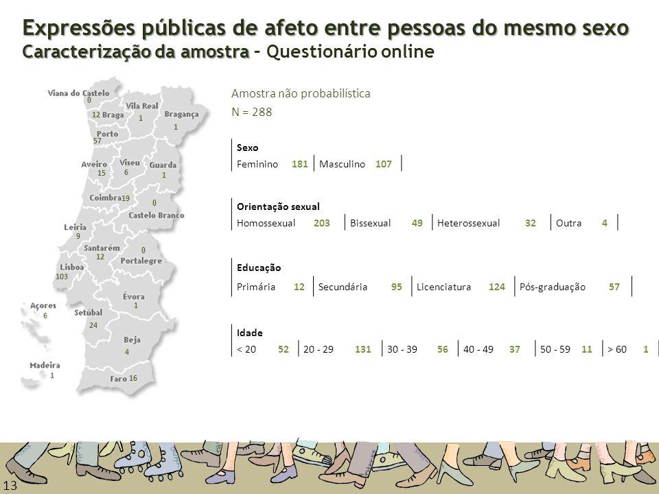 13 Expressões públicas de afeto entre pessoas do mesmo sexo Caracterização da amostra Expressões públicas de afeto entre pessoas do mesmo sexo Caracte