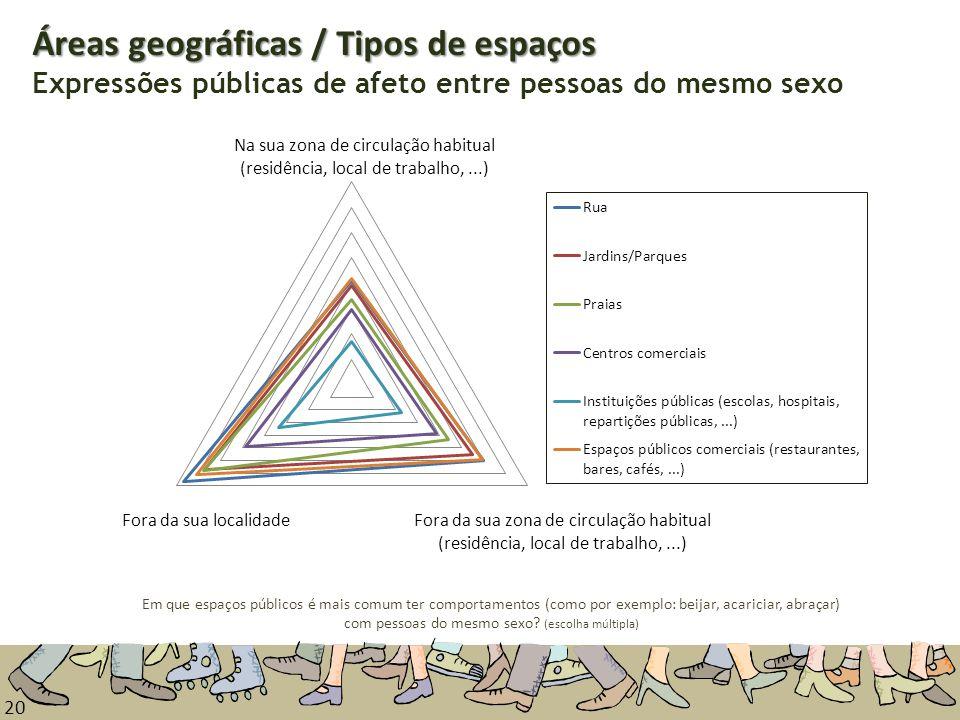 20 Áreas geográficas / Tipos de espaços Áreas geográficas / Tipos de espaços Expressões públicas de afeto entre pessoas do mesmo sexo Em que espaços p