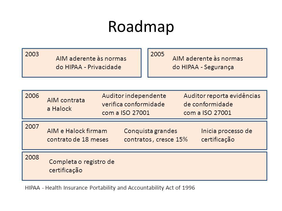 Roadmap 2003 2006 2007 2008 2005 AIM aderente às normas do HIPAA - Privacidade AIM aderente às normas do HIPAA - Segurança AIM contrata a Halock Audit