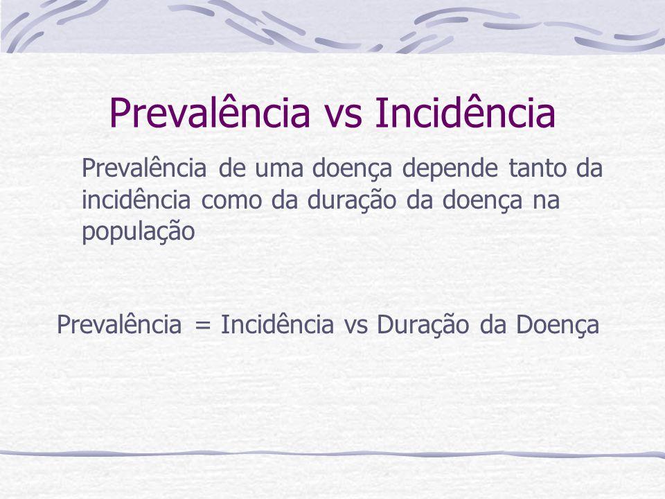 Prevalência vs Incidência Prevalência de uma doença depende tanto da incidência como da duração da doença na população Prevalência = Incidência vs Duração da Doença