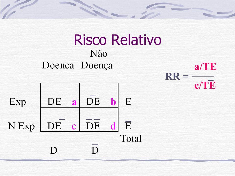 Risco Relativo a/TE c/TE RR =