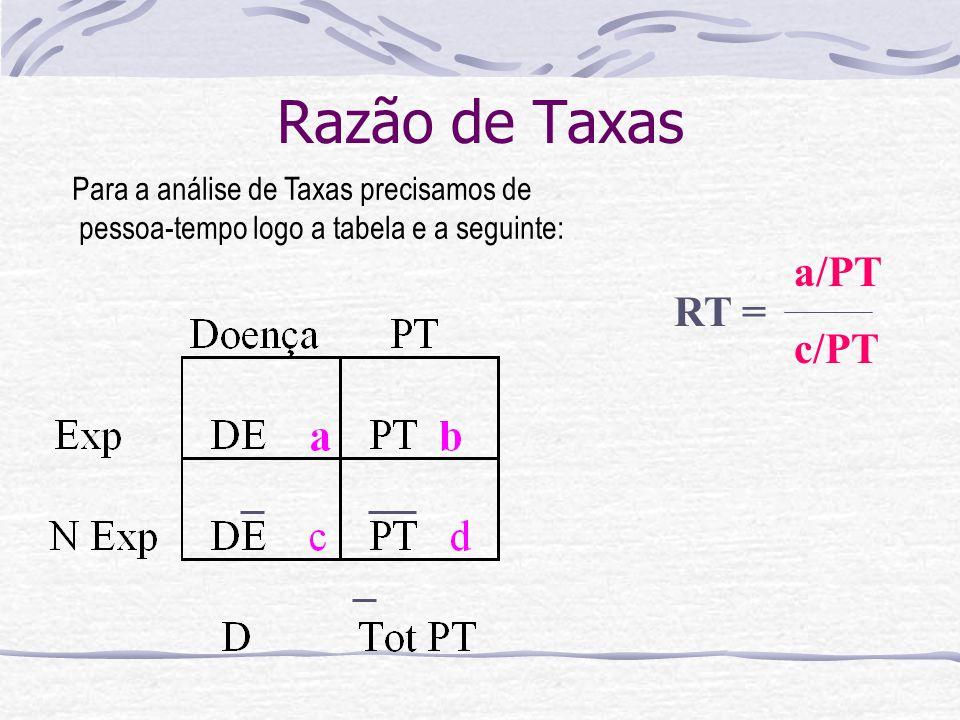 Razão de Taxas a/PT c/PT RT = Para a análise de Taxas precisamos de pessoa-tempo logo a tabela e a seguinte: