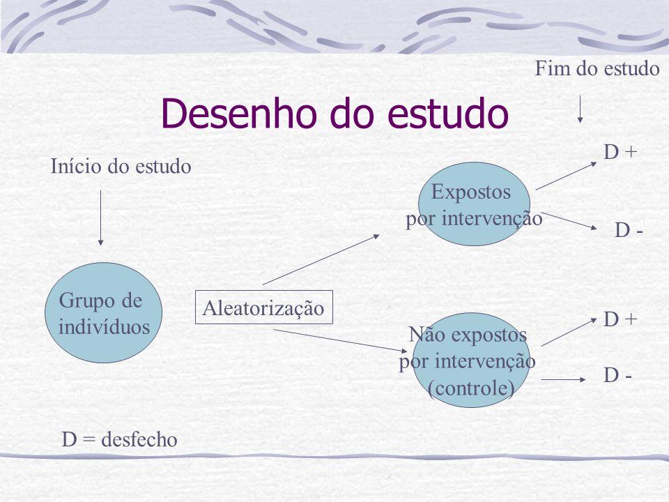 Desenho do estudo Grupo de indivíduos Expostos por intervenção Não expostos por intervenção (controle) Aleatorização Início do estudo D + D - D + D = desfecho Fim do estudo