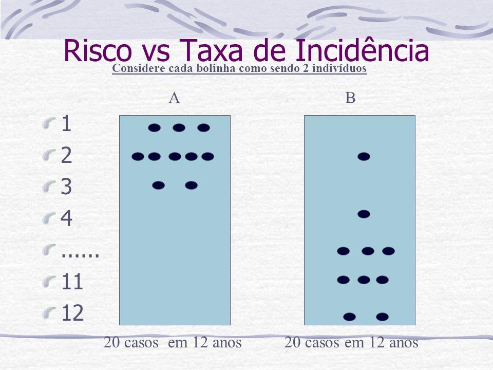 Risco vs Taxa de Incidência 20 casos em 12 anos Considere cada bolinha como sendo 2 indivíduos 1 2 3 4......