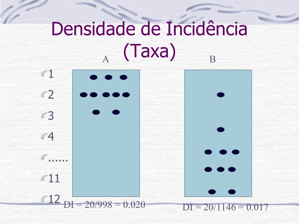 Densidade de Incidência (Taxa) DI = 20/998 = 0.020 DI = 20/1146 = 0.017 1 2 3 4...... 11 12 AB