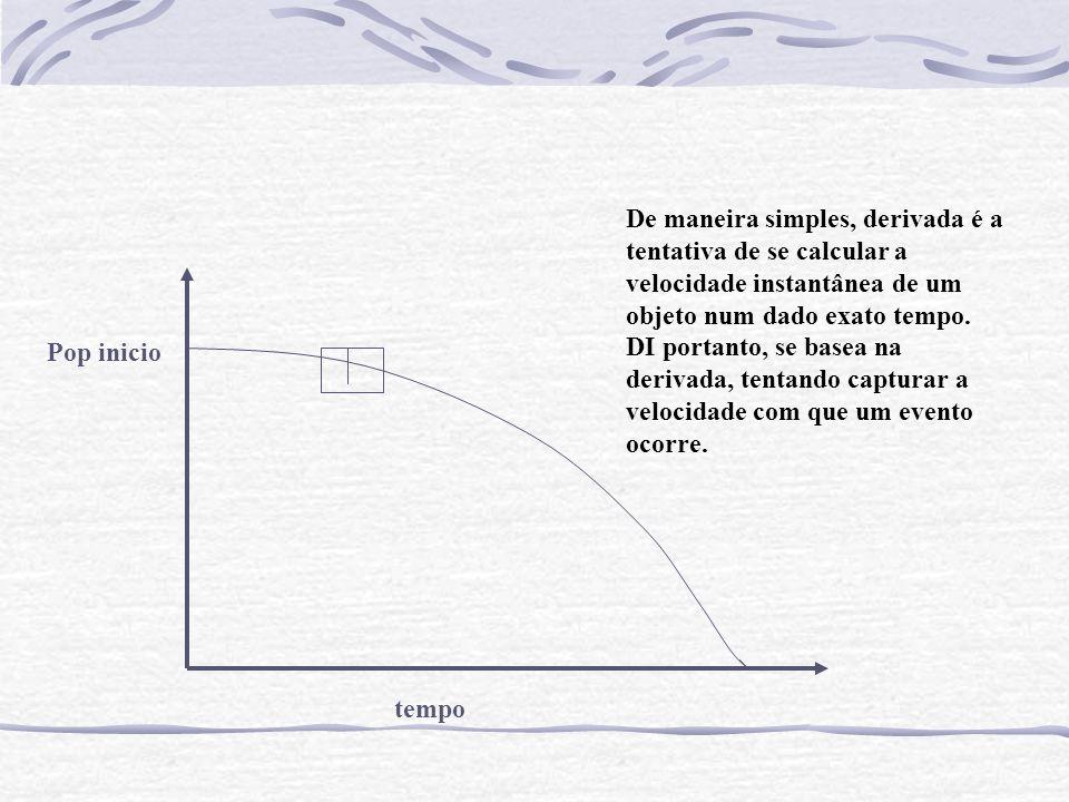 tempo Pop inicio De maneira simples, derivada é a tentativa de se calcular a velocidade instantânea de um objeto num dado exato tempo.
