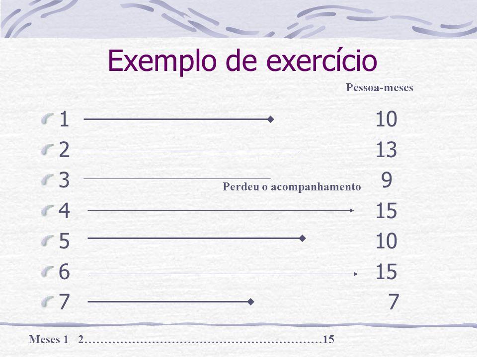 Exemplo de exercício 110 213 3 9 415 510 615 7 Pessoa-meses Meses 1 2……………………………………………………15 Perdeu o acompanhamento