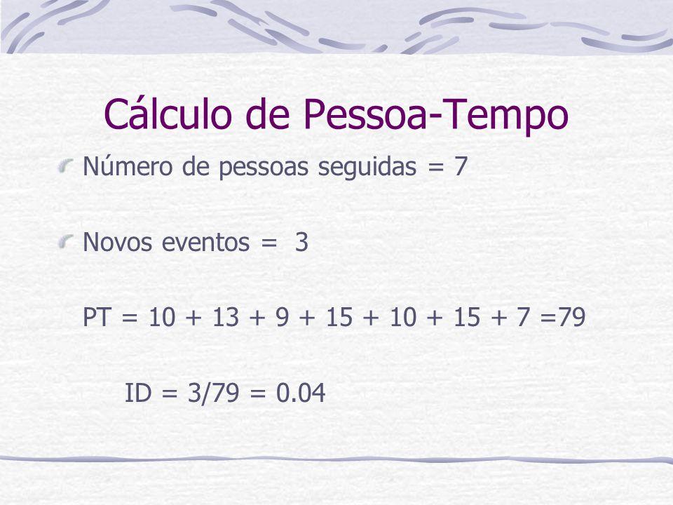 Cálculo de Pessoa-Tempo Número de pessoas seguidas = 7 Novos eventos = 3 PT = 10 + 13 + 9 + 15 + 10 + 15 + 7 =79 ID = 3/79 = 0.04