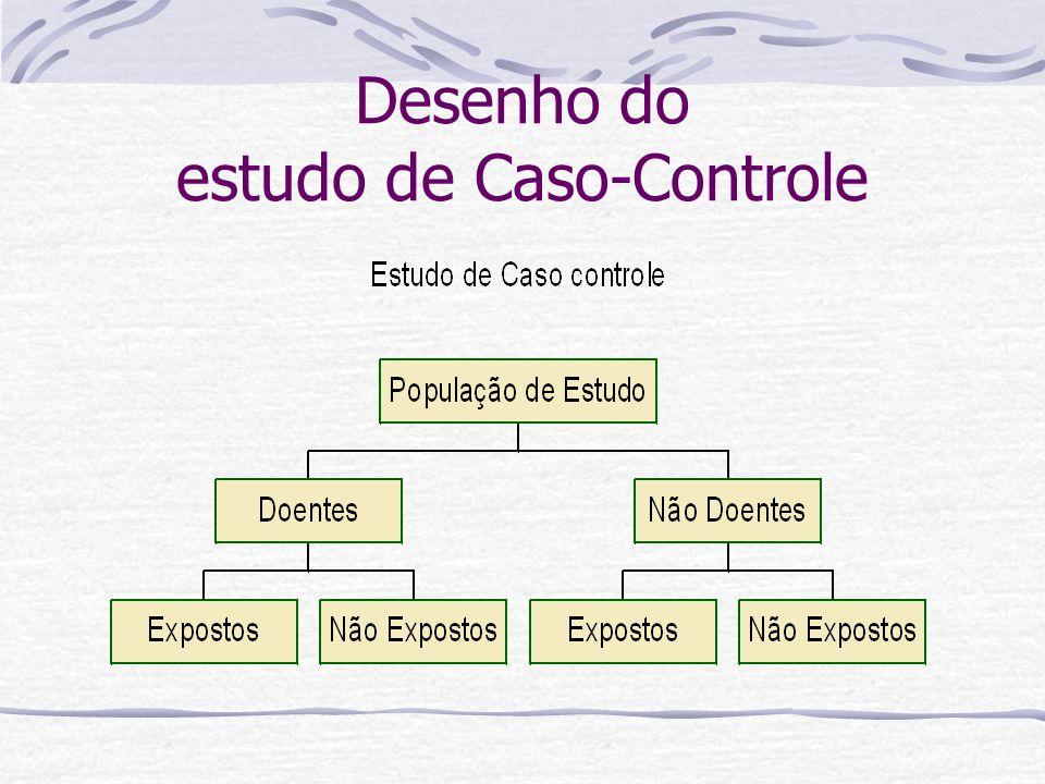Desenho do estudo de Caso-Controle