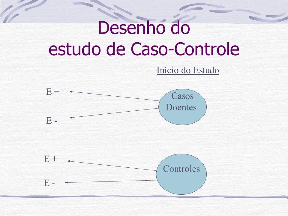 Casos Doentes Controles E - E + Início do Estudo