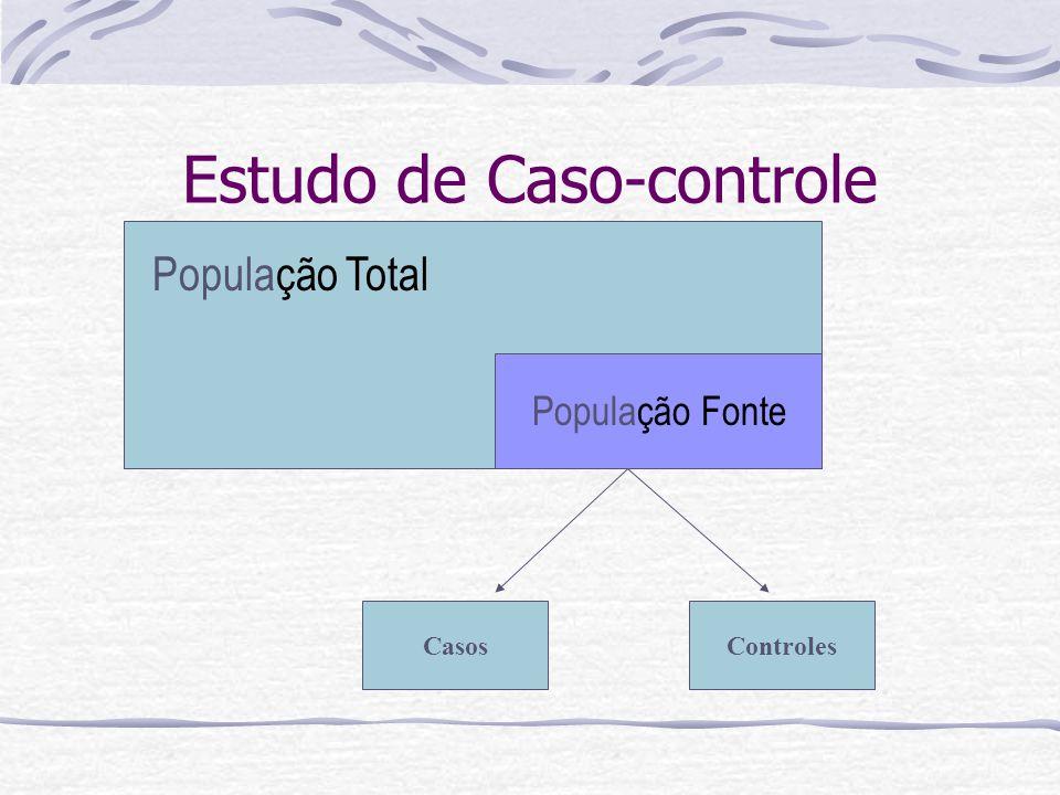 Estudo de Caso-controle População Total População Fonte CasosControles