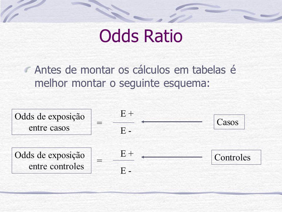 Odds Ratio Antes de montar os cálculos em tabelas é melhor montar o seguinte esquema: Casos Controles E + E - E + E - = = Odds de exposição entre casos Odds de exposição entre controles