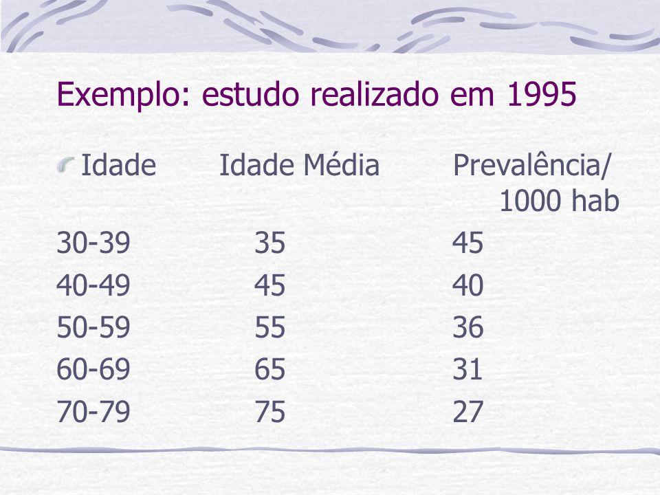 Idade Idade Média Prevalência/ 1000 hab 30-393545 40-49 4540 50-59 5536 60-69 6531 70-797527 Exemplo: estudo realizado em 1995