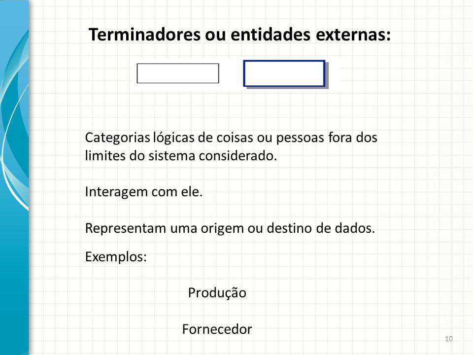 Terminadores ou entidades externas: Categorias lógicas de coisas ou pessoas fora dos limites do sistema considerado. Interagem com ele. Representam um