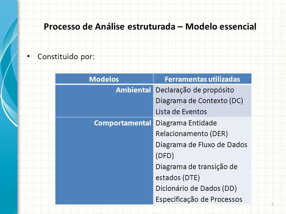 Processo de Análise estruturada – Modelo essencial Constituido por: ModelosFerramentas utilizadas Ambiental Declaração de propósito Diagrama de Contex