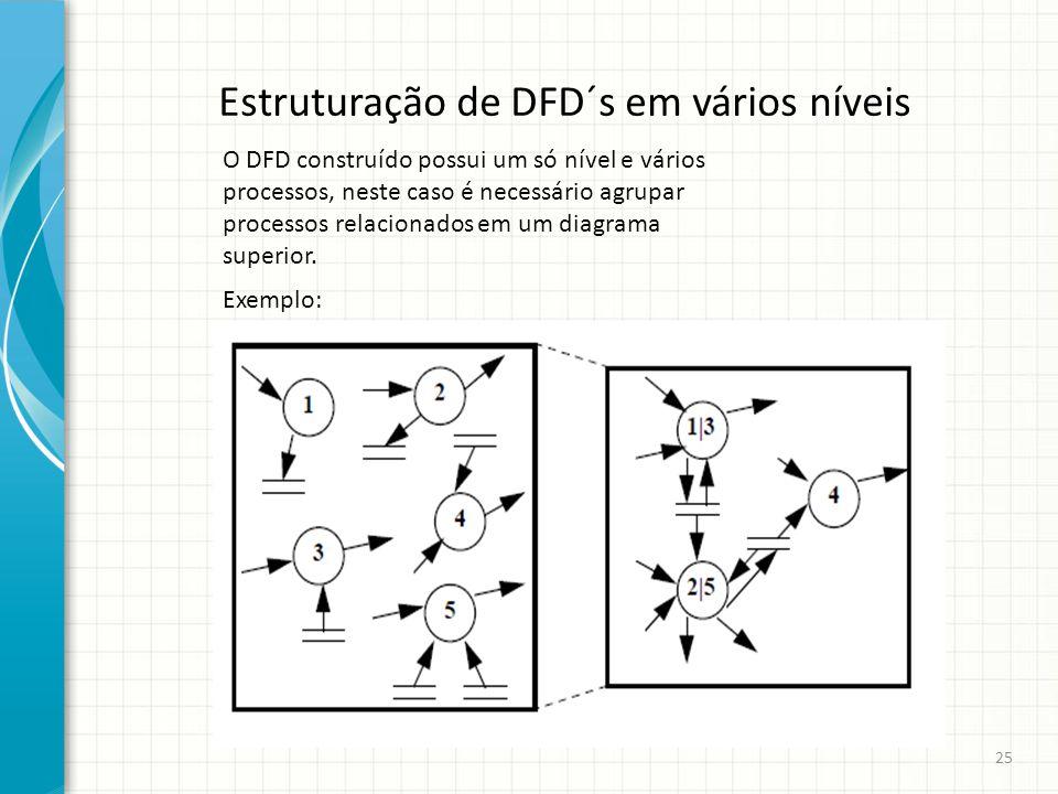 Estruturação de DFD´s em vários níveis O DFD construído possui um só nível e vários processos, neste caso é necessário agrupar processos relacionados