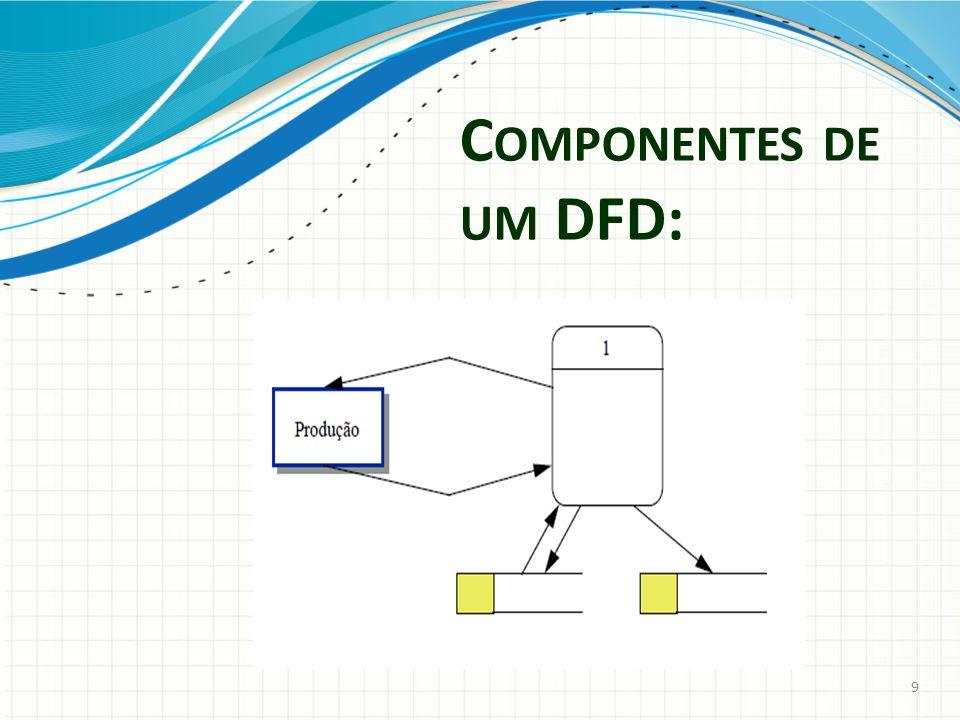 C OMPONENTES DE UM DFD: 9