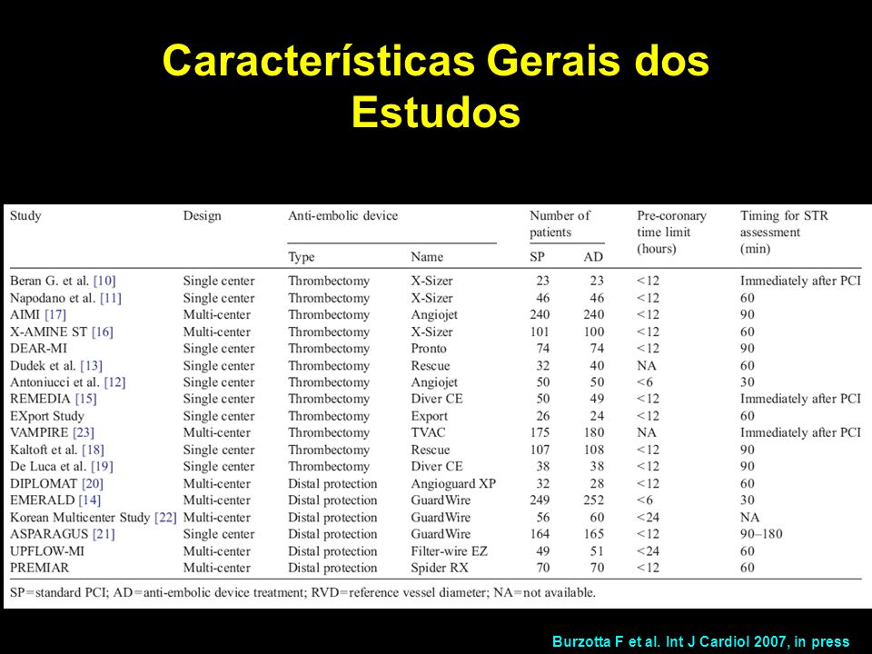 Burzotta F et al. Int J Cardiol 2007, in press Características Gerais dos Estudos