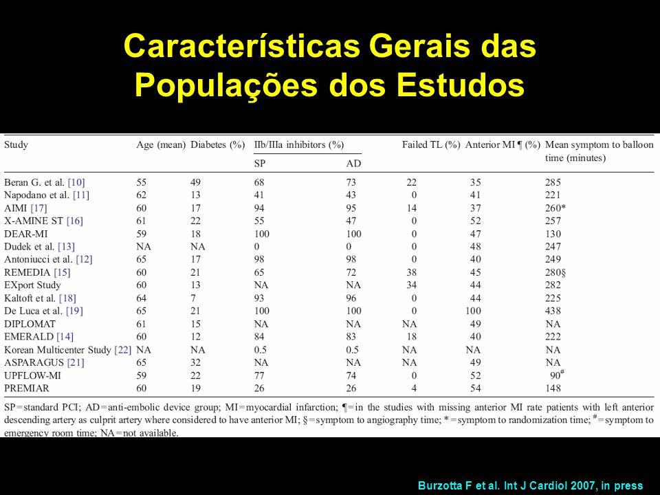 Burzotta F et al. Int J Cardiol 2007, in press Características Gerais das Populações dos Estudos