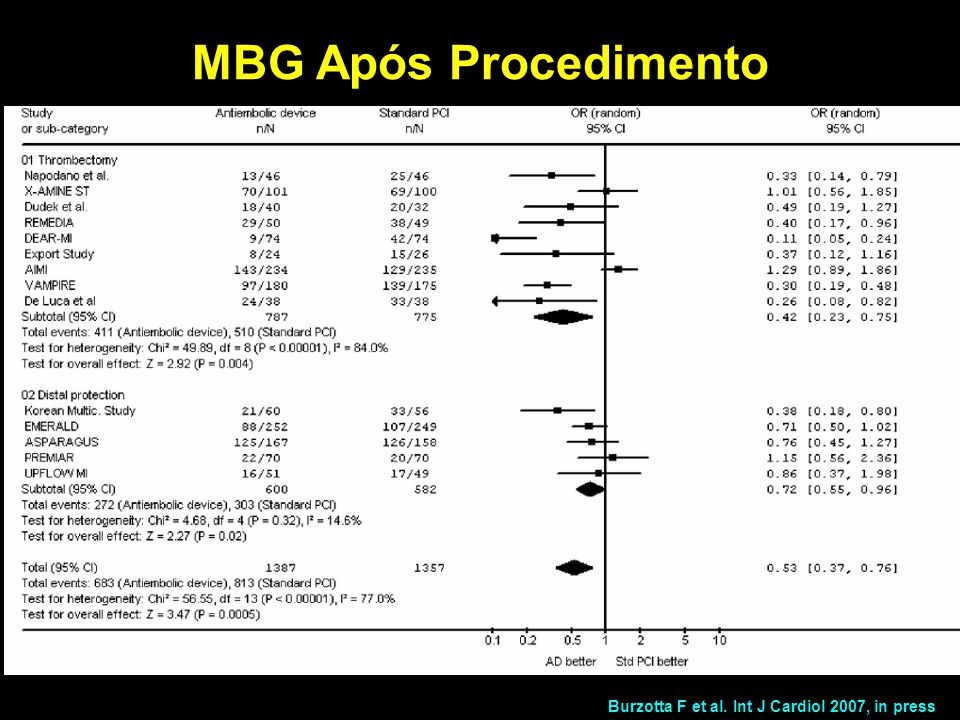 Burzotta F et al. Int J Cardiol 2007, in press MBG Após Procedimento