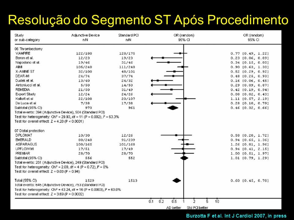Resolução do Segmento ST Após Procedimento Burzotta F et al. Int J Cardiol 2007, in press