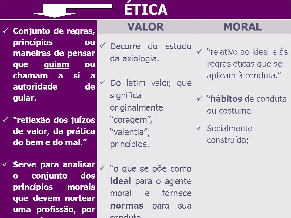 ÉTICA Conjunto de regras, princípios ou maneiras de pensar que guiam ou chamam a si a autoridade de guiar.