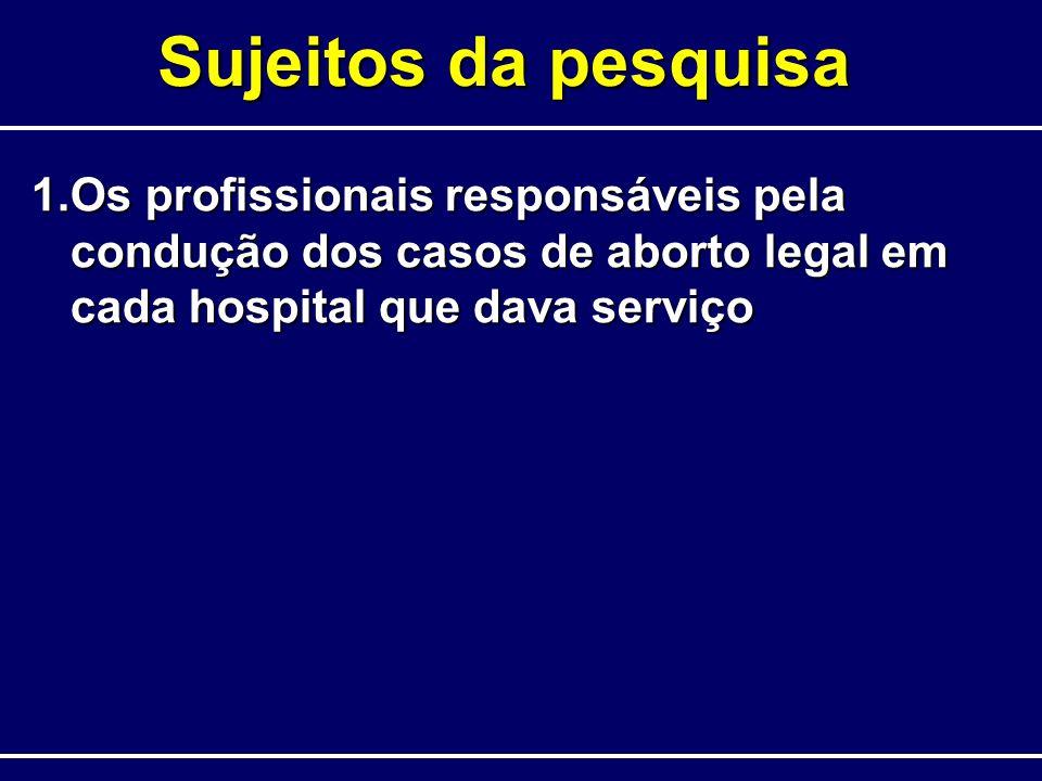 Sujeitos da pesquisa 1.Os profissionais responsáveis pela condução dos casos de aborto legal em cada hospital que dava serviço