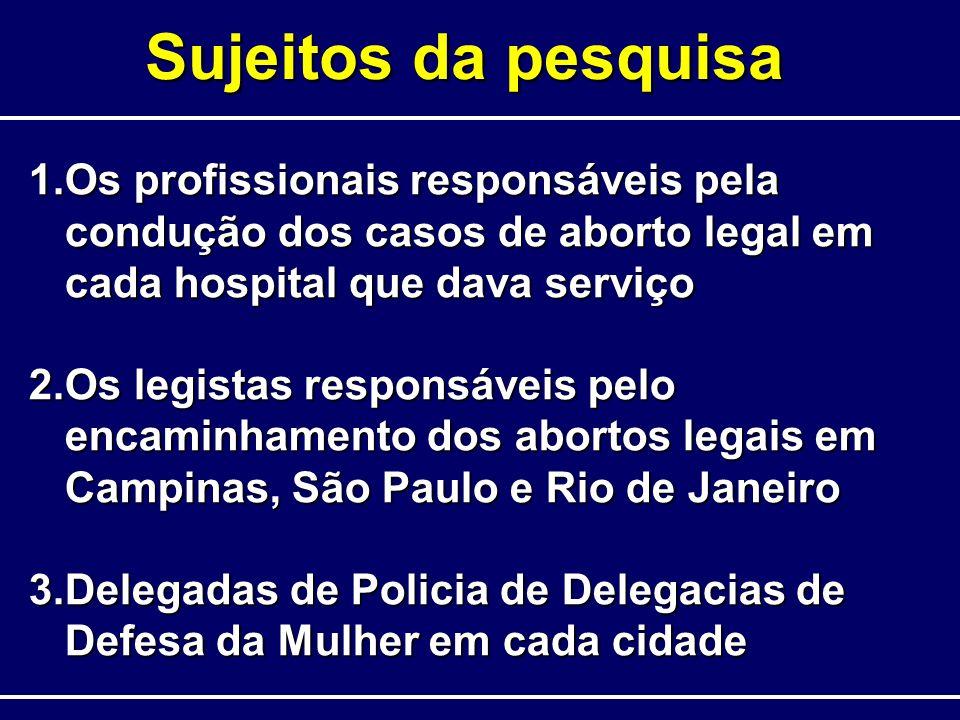 Sujeitos da pesquisa 1.Os profissionais responsáveis pela condução dos casos de aborto legal em cada hospital que dava serviço 2.Os legistas responsáv