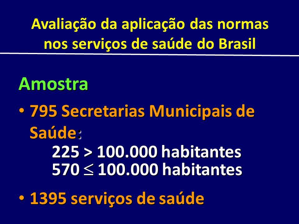 Avaliação da aplicação das normas nos serviços de saúde do Brasil Amostra 795 Secretarias Municipais de Saúde: 795 Secretarias Municipais de Saúde: 22