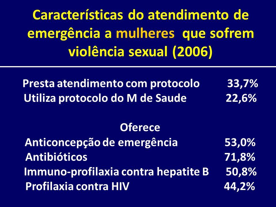 Características do atendimento de emergência a mulheres que sofrem violência sexual (2006) Presta atendimento com protocolo 33,7% Utiliza protocolo do