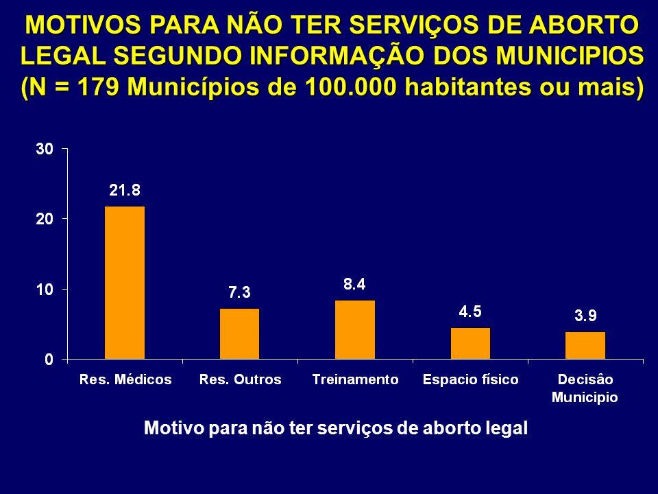 MOTIVOS PARA NÃO TER SERVIÇOS DE ABORTO LEGAL SEGUNDO INFORMAÇÃO DOS MUNICIPIOS (N = 179 Municípios de 100.000 habitantes ou mais) Motivo para não ter