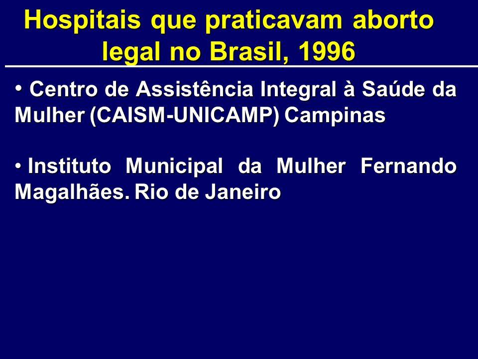 Hospitais que praticavam aborto legal no Brasil, 1996 Centro de Assistência Integral à Saúde da Mulher (CAISM-UNICAMP) Campinas Centro de Assistência Integral à Saúde da Mulher (CAISM-UNICAMP) Campinas Instituto Municipal da Mulher Fernando Magalhães.