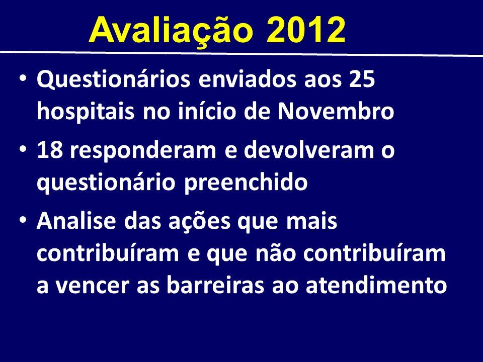 Avaliação 2012 Questionários enviados aos 25 hospitais no início de Novembro 18 responderam e devolveram o questionário preenchido Analise das ações q