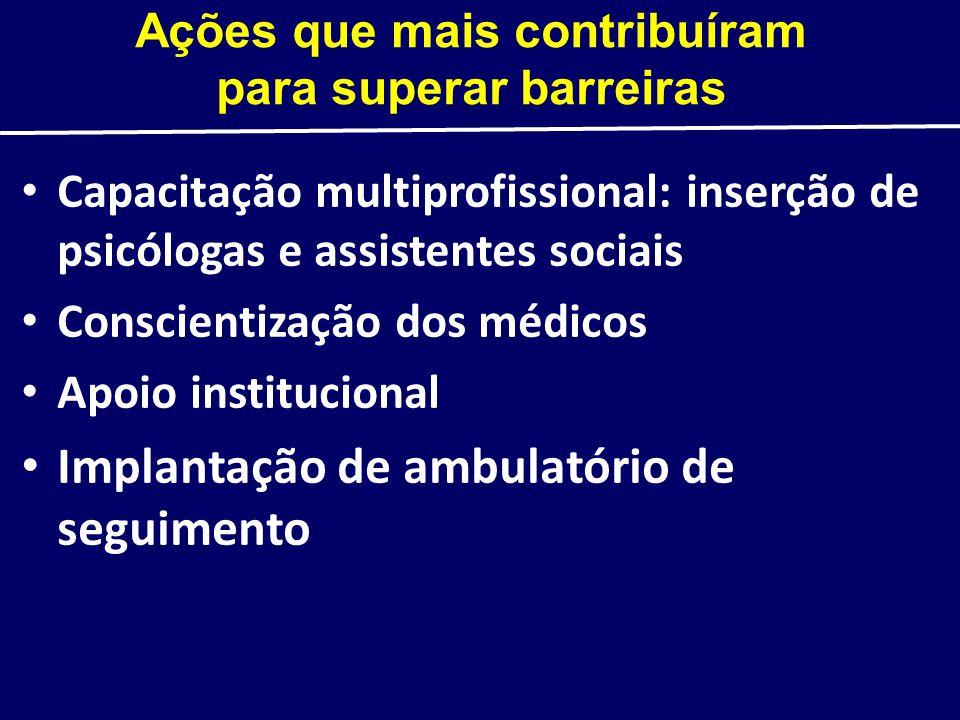 Ações que mais contribuíram para superar barreiras Capacitação multiprofissional: inserção de psicólogas e assistentes sociais Conscientização dos méd