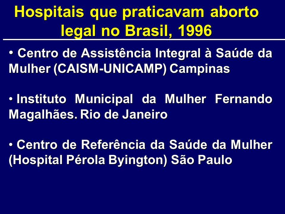Hospitais que praticavam aborto legal no Brasil, 1996 Centro de Assistência Integral à Saúde da Mulher (CAISM-UNICAMP) Campinas Centro de Assistência