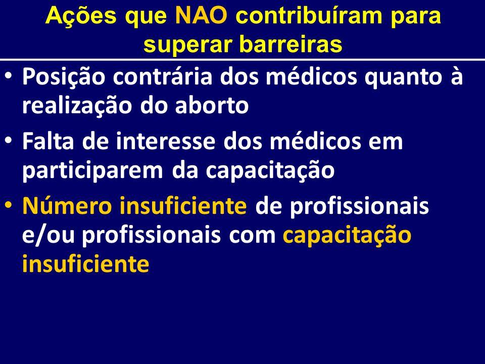 Ações que NAO contribuíram para superar barreiras Posição contrária dos médicos quanto à realização do aborto Falta de interesse dos médicos em partic