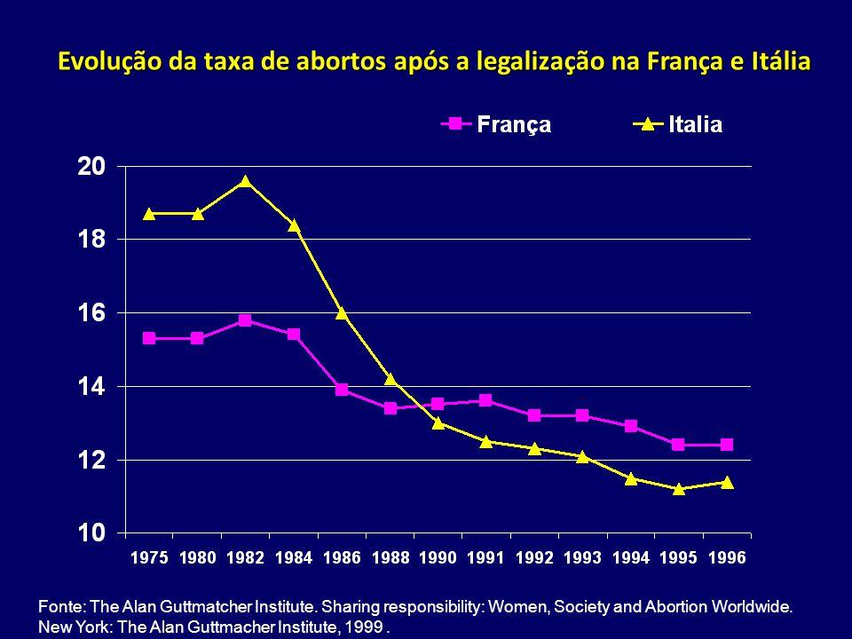 Evolução da taxa de abortos após a legalização na França e Itália Fonte: The Alan Guttmatcher Institute. Sharing responsibility: Women, Society and Ab