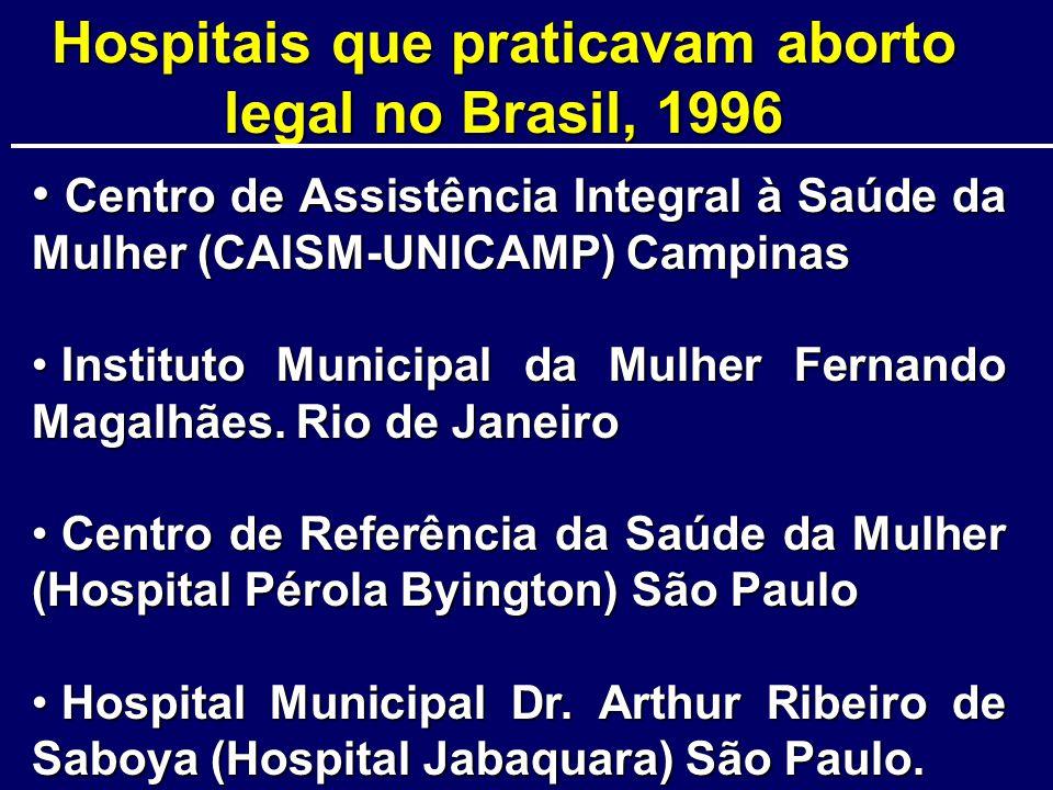 Ações que NAO contribuíram para superar barreiras Posição contrária dos médicos quanto à realização do aborto