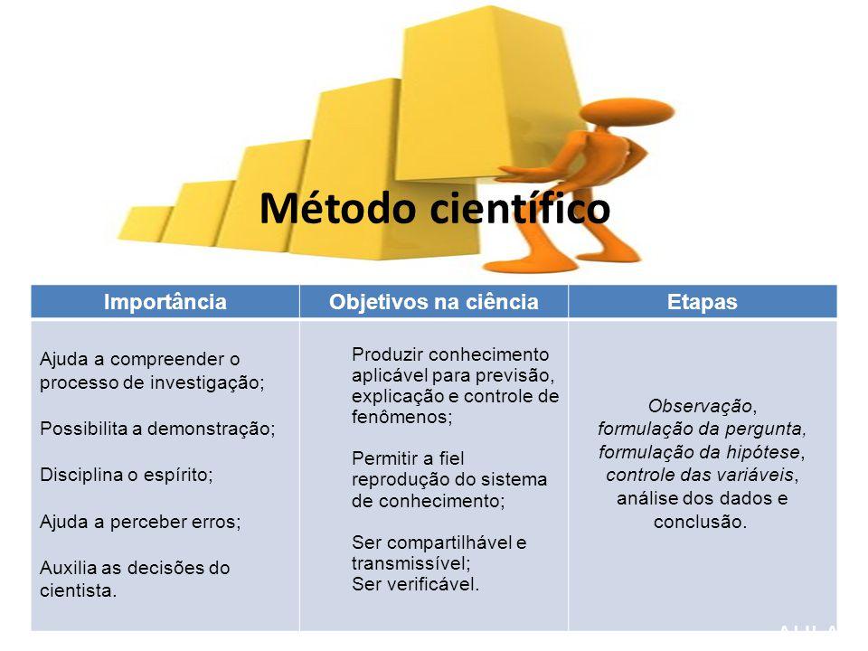 Método científico ImportânciaObjetivos na ciênciaEtapas Ajuda a compreender o processo de investigação; Possibilita a demonstração; Disciplina o espírito; Ajuda a perceber erros; Auxilia as decisões do cientista.